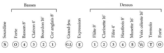 Disposition d'un harmonium français classique